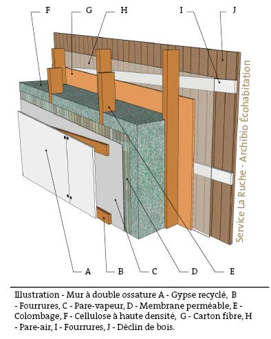 structure pour des murs ossature double qu 39 elle est la. Black Bedroom Furniture Sets. Home Design Ideas