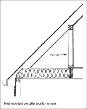 Isolation des combles sous toiture quels mat riaux for Installer un ventilateur de salle de bain