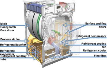 avantage séche linge condensation