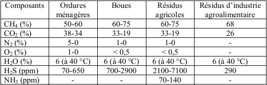 Composition du biogaz selon la nature des matières résiduelles