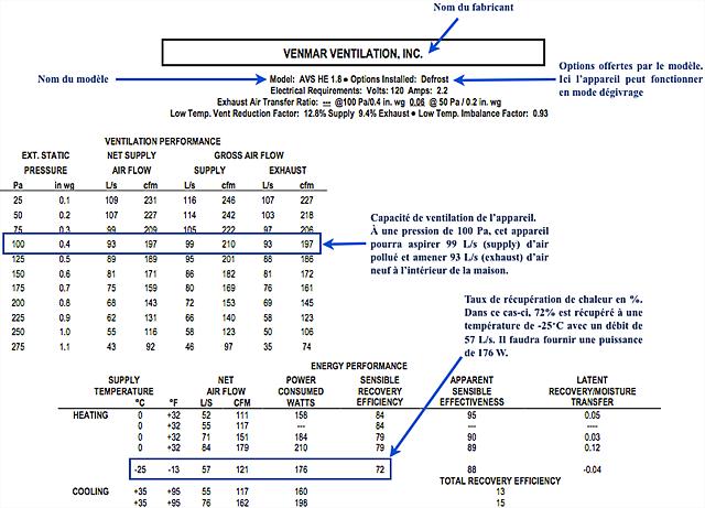 Liste des spécifications des VRC du HVI