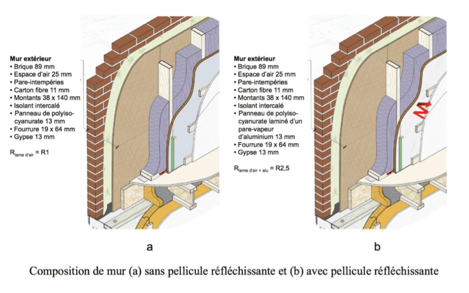 Isolants faible missivit leur bonne utilisation et for Pare vapeur mur interieur