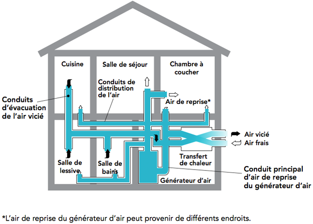 Le ventilateur r cup rateur de chaleur vrc une for Assainissement air maison