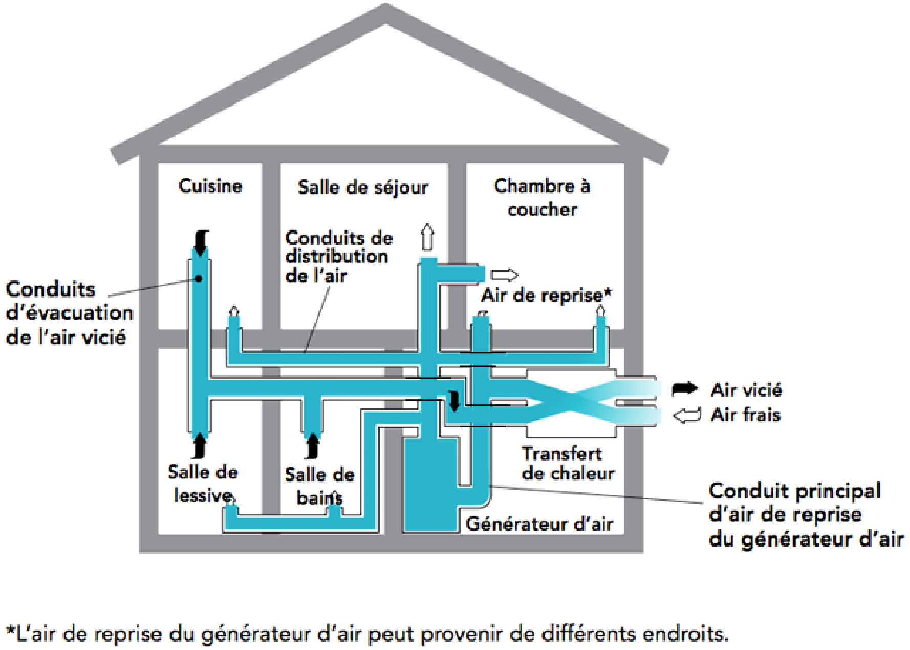Le ventilateur récupérateur de chaleur VRC une solution