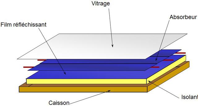 Rénovation Salle De Bain Panneau : Fabriquer un capteur solaire à air pour préchauffer une maison …