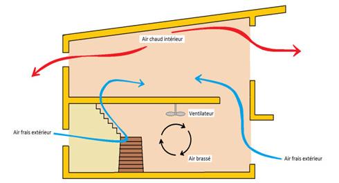 La ventilation dans une maison passive fiche technique - Etancheite cheminee toiture fiche technique ...