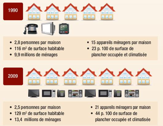 Évolution des foyers et équipements électroménagers de 1990 à 2009 Canada