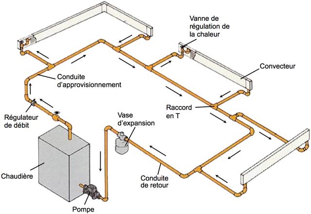 Les syst mes de distribution de chaleur eau chaude for Isolation des tuyaux de chauffage