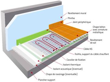 Chauffer et climatiser par rayonnement les planchers et murs radiants fic - Finition plancher beton sous sol ...