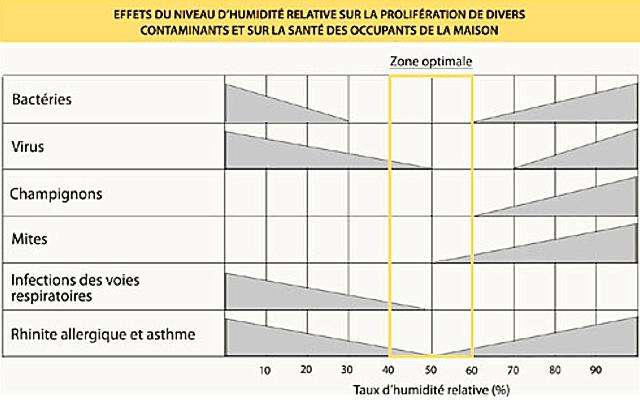 le systme de ventilation mcanique en avez vous besoin dans votre maison fiche technique cohabitation - Taux D Humidite Ideal Dans Une Maison