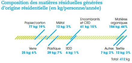 Composition des matières résiduelles du secteur résidentiel