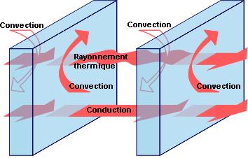 Les trois modes de transferts de la chaleur