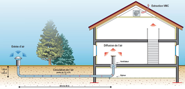 Pr chauffer l air avec un puits canadien ou for Fiche technique construction maison