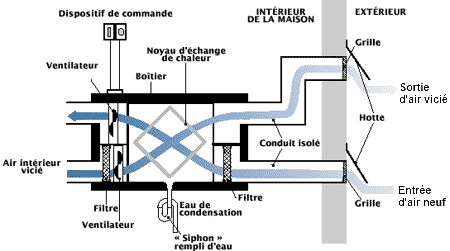 Schéma d'un VRC