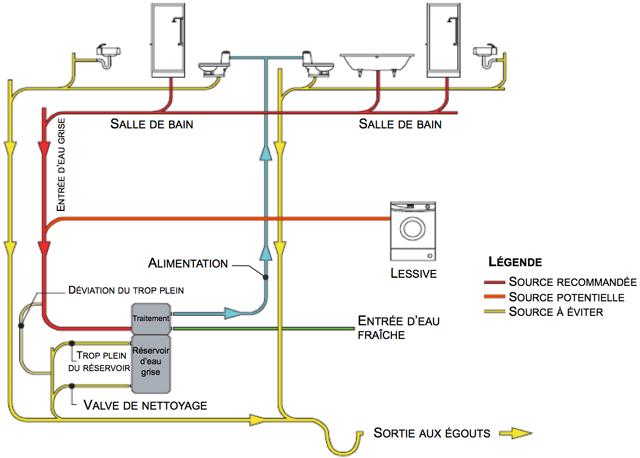 Comment fonctionne un syst me de r cup ration des eaux for Assainissement air maison