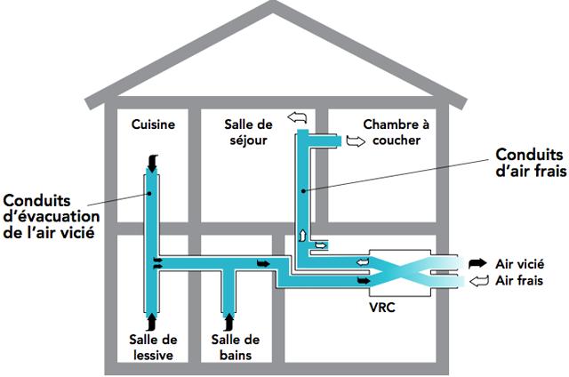 syst me de ventilation maison avie home. Black Bedroom Furniture Sets. Home Design Ideas
