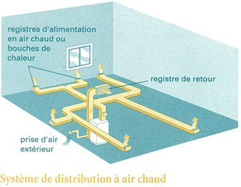 La distribution de chaleur par air puls fiche technique cohabitation - Distribution air chaud poele a bois ...
