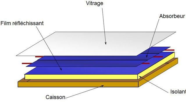 fabriquer un capteur solaire air pour pr chauffer une maison cohabitation. Black Bedroom Furniture Sets. Home Design Ideas
