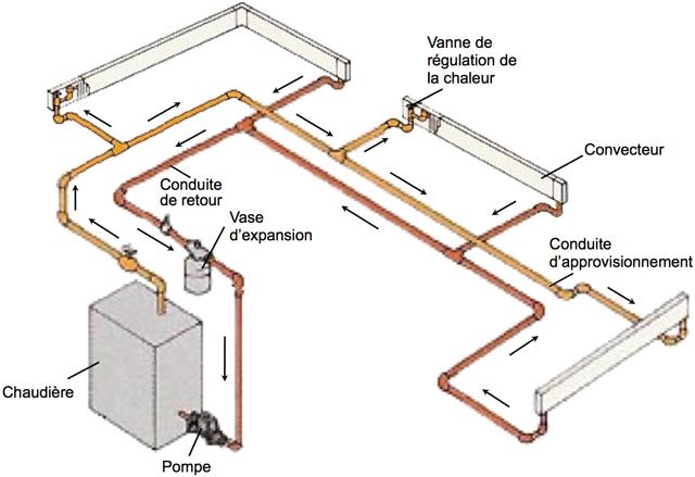 les syst mes de distribution de chaleur eau chaude cohabitation. Black Bedroom Furniture Sets. Home Design Ideas