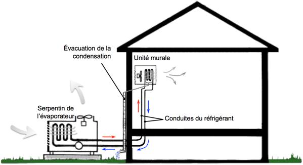 les syst mes de chauffage sans distribution de chaleur fiche technique cohabitation. Black Bedroom Furniture Sets. Home Design Ideas