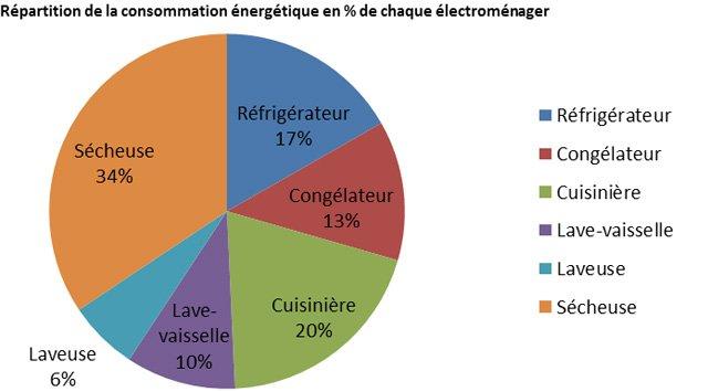 Électroménagers : leur part dans la consommation énergétique de la ... - Consommation D Electricite Dans Une Maison