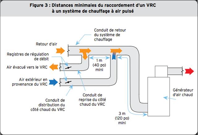 Recommandations pour l installation d un vrc fiche technique cohabitation - Principe de fonctionnement d un puit canadien ...