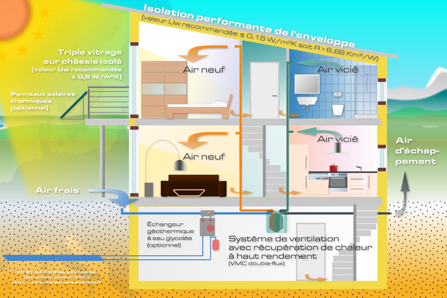 echangeur air air maison - pr chauffer l air frais de la maison avec une boucle de