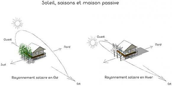 - soleil-saisons-maison-passive-web