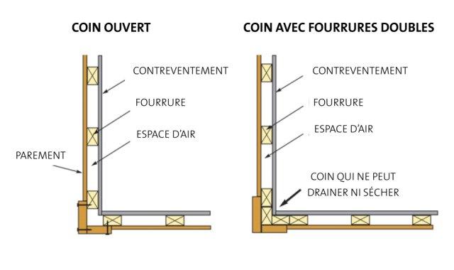 Moisissure Coin De Mur infiltration, moisissure, drainage - Écohabitation