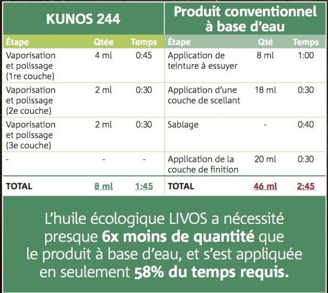 Produit du mois l huile kunos de livos cohabitation - Comparatif couches jetables ecologiques ...