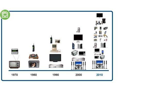 Évolution du nombre d'appareils en veille dans une maison canadienne depuis 1970