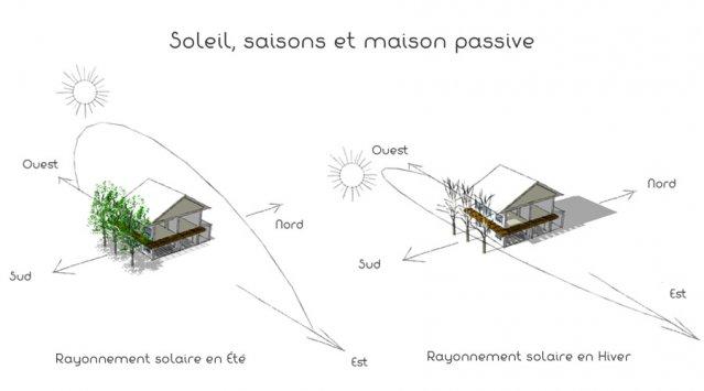 La maison passive et les saisons