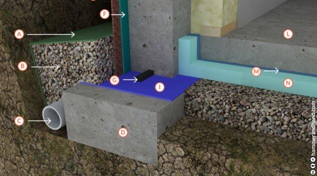 sous-sol, construction, rénovation, isolation, drainage, étanchéité