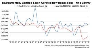 Les ventes de maisons vertes surpassent le reste du marché