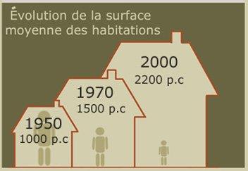 évolution taille maisons surface habitations 1950 à 2000 pieds carrés