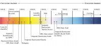 Association entre couleur, source et température
