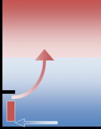 Choisir son chauffage la convection comment a marche - Comment choisir une couette chaude ...