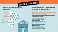 Étude de marché sur l'habitation écologique