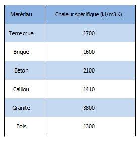 Le b ton une excellente masse thermique fiche technique - Tableau de conductivite thermique des materiaux ...