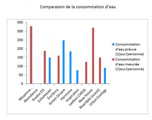 Maisons et collectivit s equilibrium vers le net z ro for Consommation eau maison