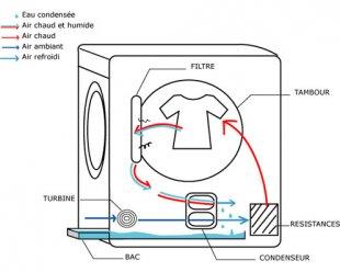 le produit du mois une s cheuse thermopompe sans conduit de ventilat cohabitation. Black Bedroom Furniture Sets. Home Design Ideas