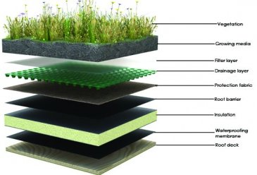 Mise en oeuvre de toit v g tal toit vert toits v g taux - Cubierta sobre plots ...