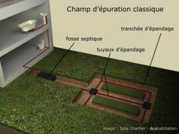 champ épuration spetique