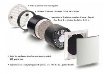 système de ventilation Lunos