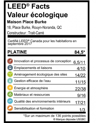 LEED Facts, Valeur écologique du 8, Place Burke