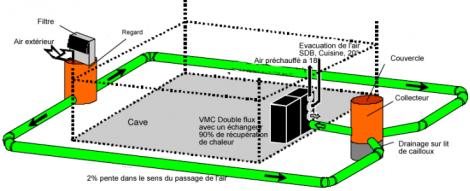 Puits canadien ou puits provencale rentabilit et description nouvelle - Principe de fonctionnement d un puit canadien ...