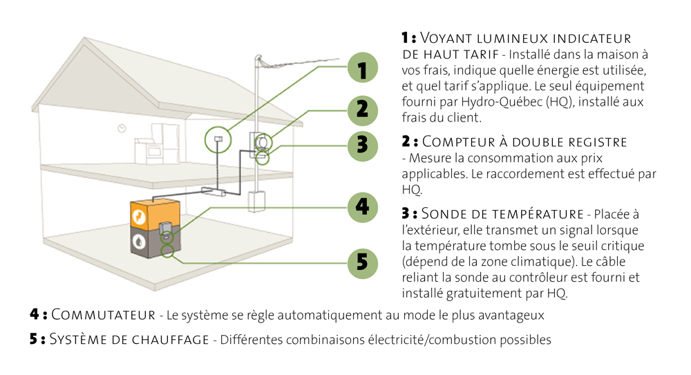 Systme De Chauffage Binergie  lectricit Et Combustible Fossile