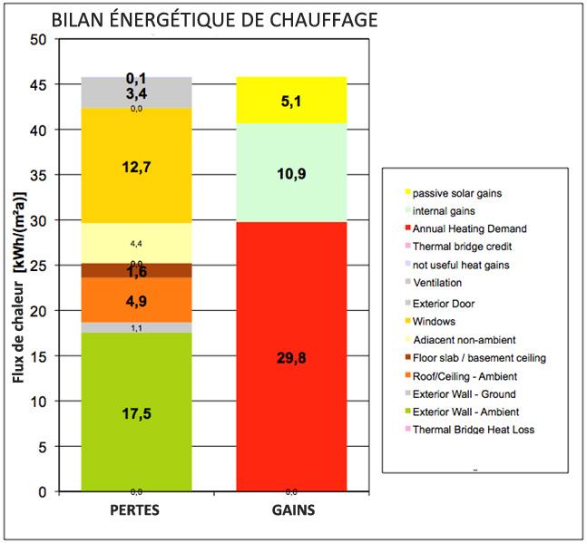 R novation co nerg tique avec l 39 indice solaire passif for Energie d une maison