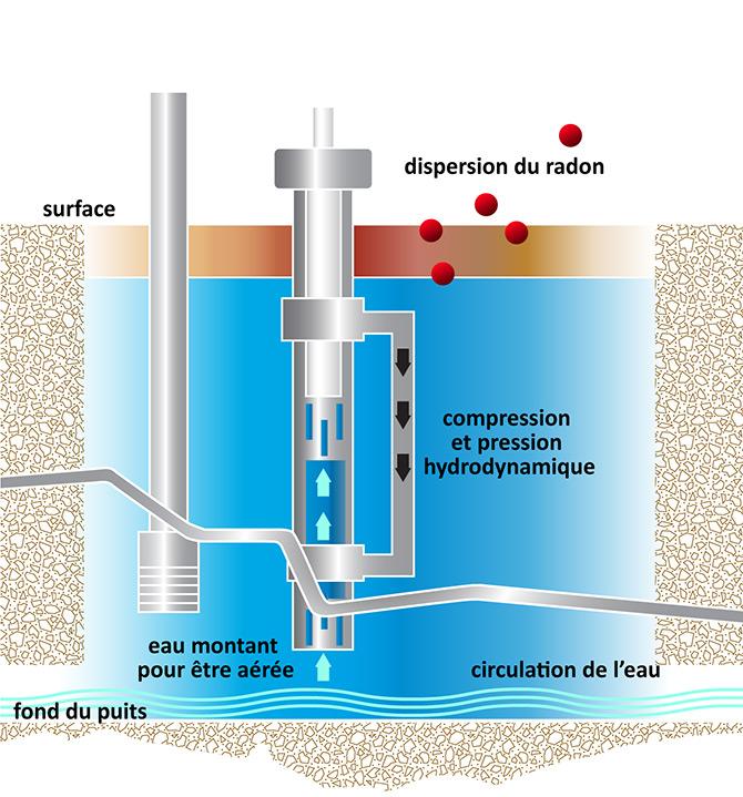 du radon dans les puits comment viter qu 39 il ne p n tre votre maison nouvelle cohabitation. Black Bedroom Furniture Sets. Home Design Ideas