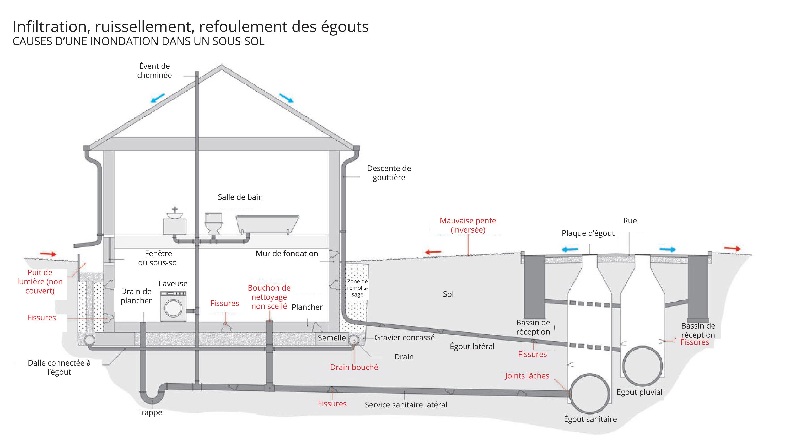 Infiltrations inondations les sous sols sont risque for Comment assurer un garage seul